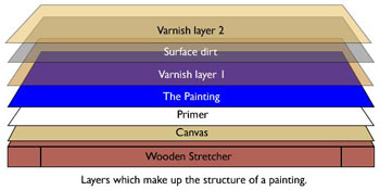 The diagram shows fiver layers of pigment that make up an oil painting as well as the canvas and stretcher.